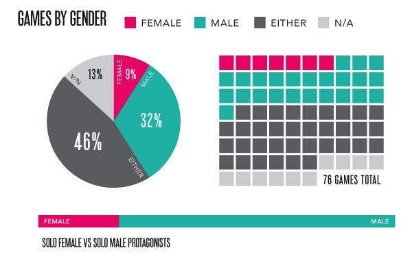 femfreq_e3infographics_gender